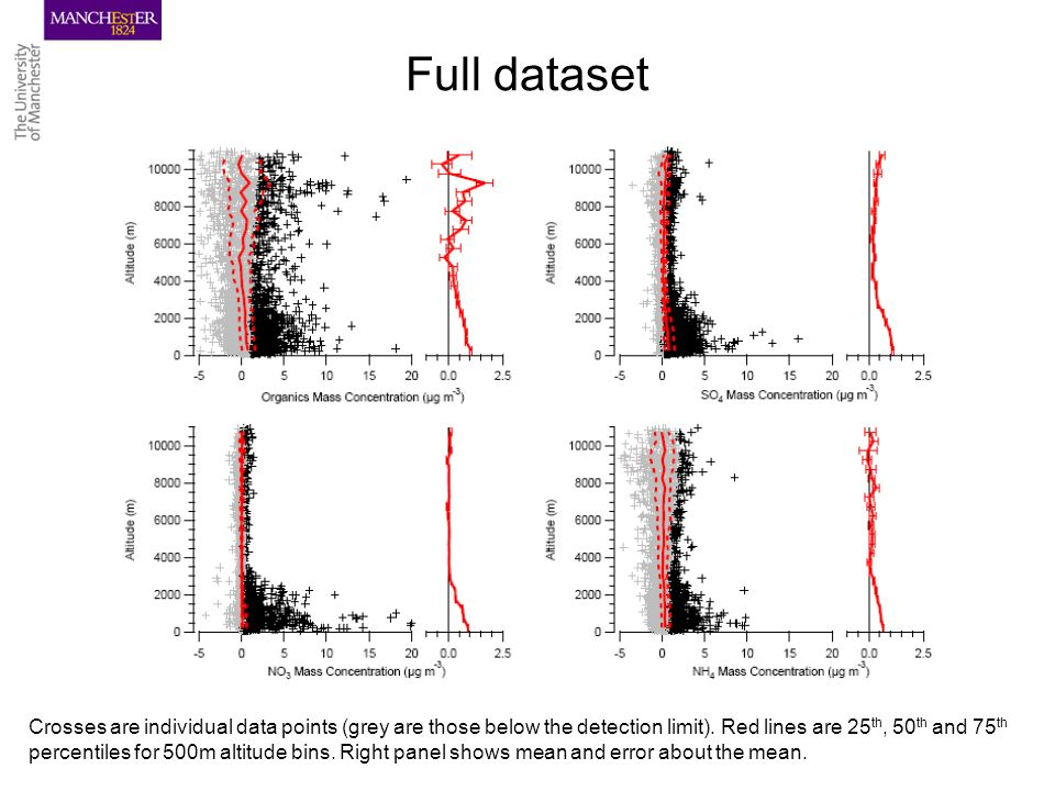 Full dataset Crosses are individual data points (grey are those below the detection limit).