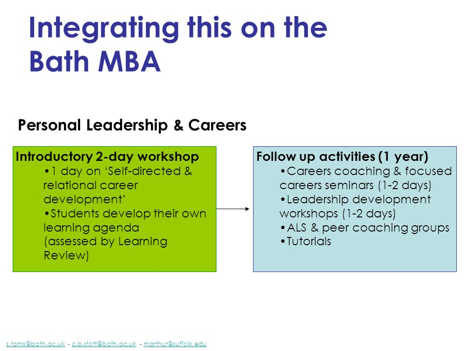 Integrating this on the Bath MBA Personal Leadership & Careers s.tams@bath.ac.uks.tams@bath.ac.uk - c.b.stott@bath.ac.uk - marthur@suffolk.educ.b.stott@bath.ac.ukmarthur@suffolk.edu Introductory 2-day workshop 1 day on Self-directed & relational career development Students develop their own learning agenda (assessed by Learning Review) Follow up activities (1 year) Careers coaching & focused careers seminars (1-2 days) Leadership development workshops (1-2 days) ALS & peer coaching groups Tutorials