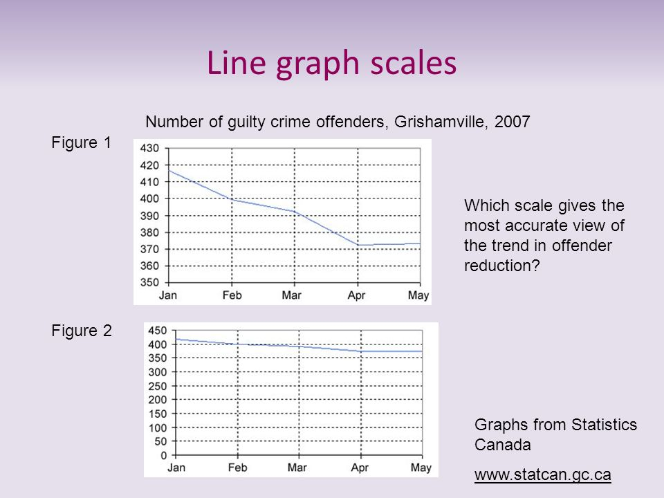 Line graph scales Figure 1 Figure 2 Number of guilty crime offenders, Grishamville, 2007 Which scale gives the most accurate view of the trend in offe
