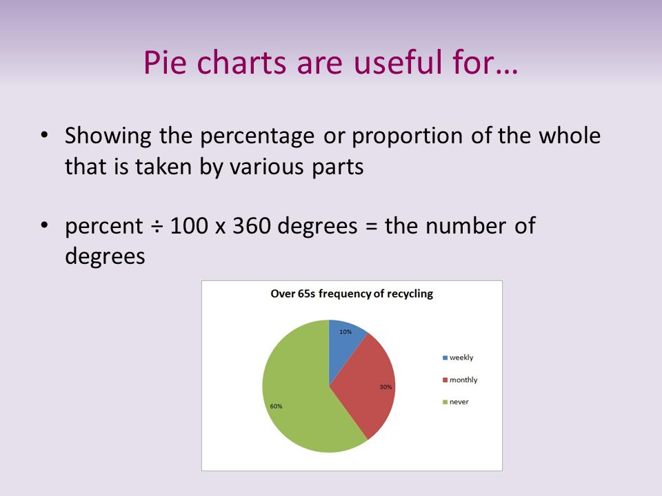 Pie charts are useful for… Showing the percentage or proportion of the whole that is taken by various parts percent ÷ 100 x 360 degrees = the number o