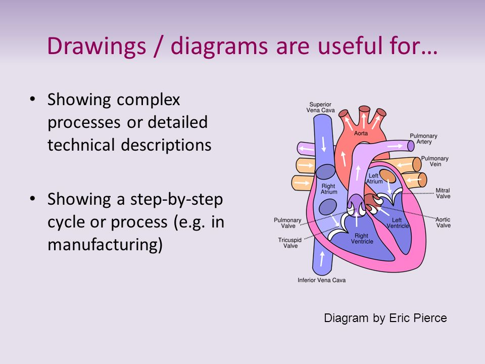 Drawings / diagrams are useful for… Showing complex processes or detailed technical descriptions Showing a step-by-step cycle or process (e.g. in manu