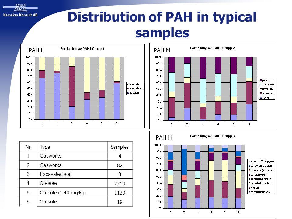 Distribution of PAH in typical samples PAH LPAH M PAH H NrTypeSamples 1Gasworks 4 2 82 3Excavated soil 3 4Cresote 2250 5Cresote (1-40 mg/kg) 1130 6Cre