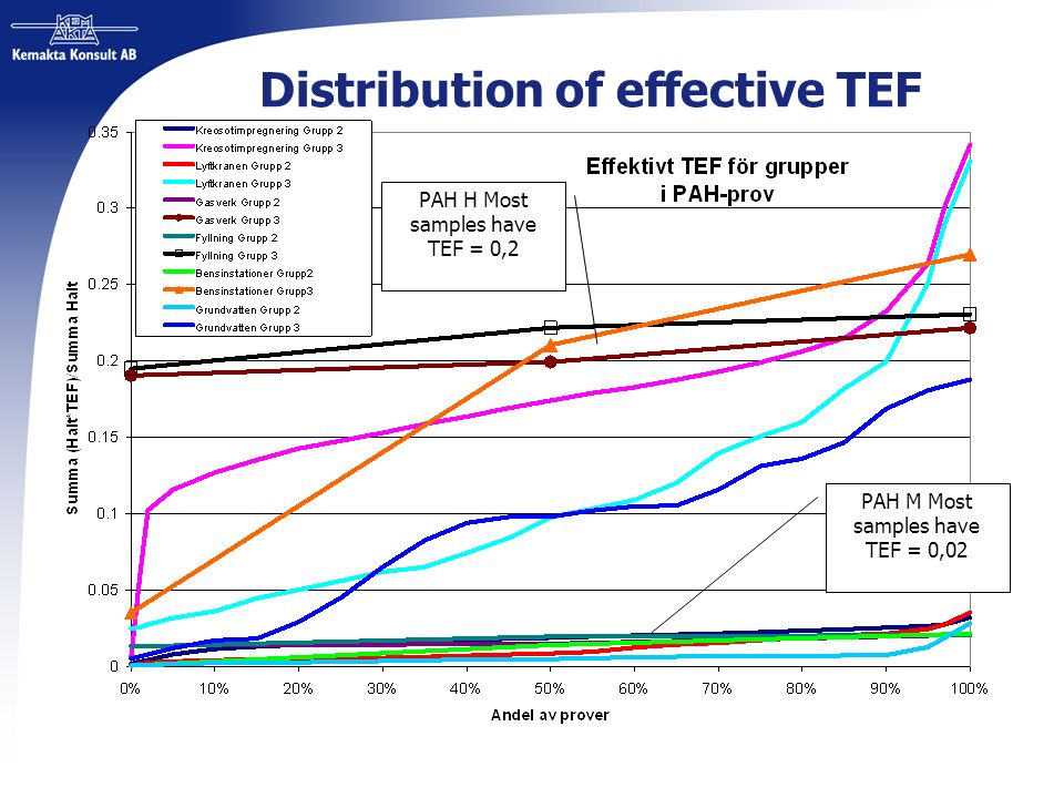 Distribution of effective TEF PAH H Most samples have TEF = 0,2 PAH M Most samples have TEF = 0,02