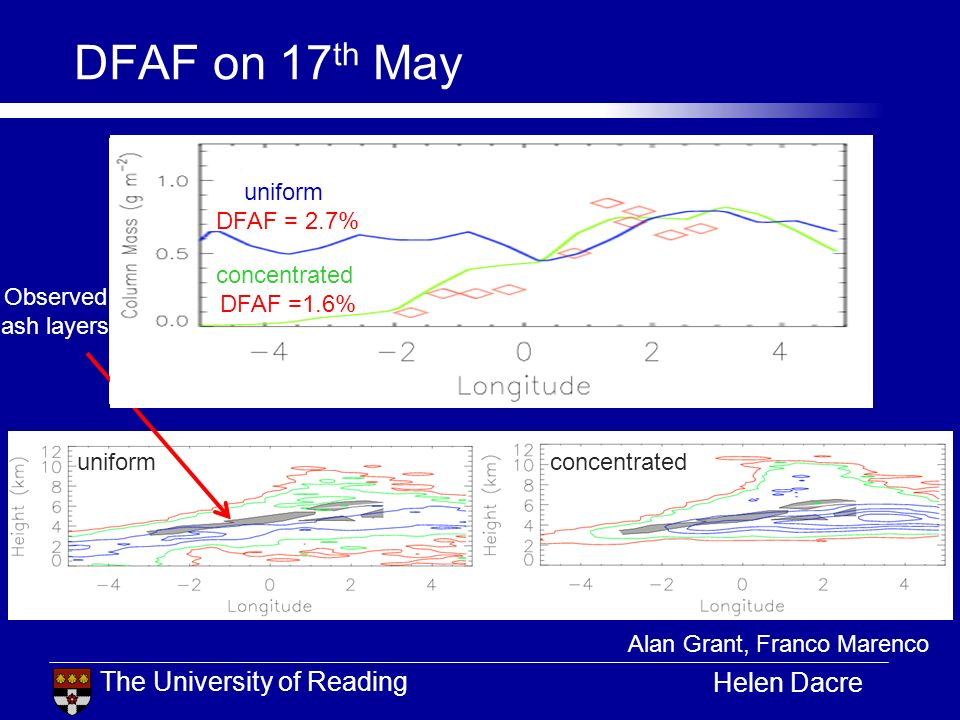 The University of Reading Helen Dacre DFAF on 17 th May uniform concentrated uniform concentrated Alan Grant, Franco Marenco Observed ash layers conce