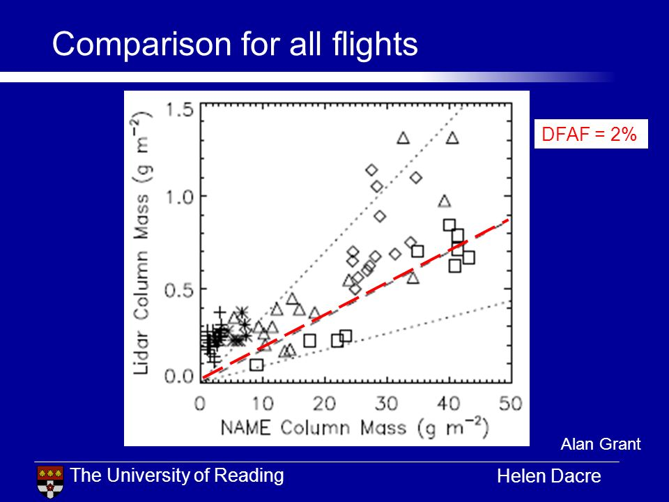 The University of Reading Helen Dacre Comparison for all flights DFAF = 2% Alan Grant