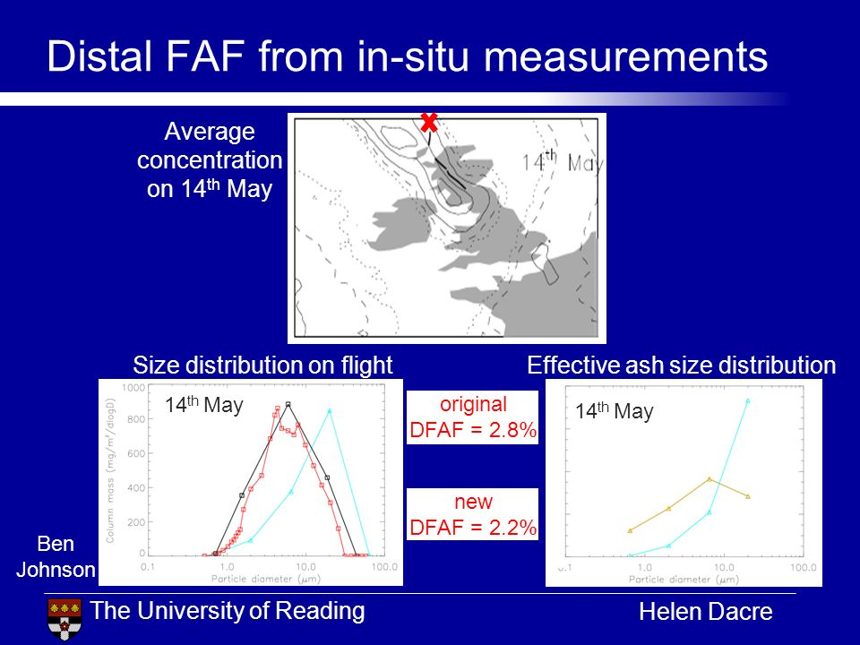 The University of Reading Helen Dacre Distal FAF from in-situ measurements Average concentration on 14 th May 14 th May Size distribution on flightEff