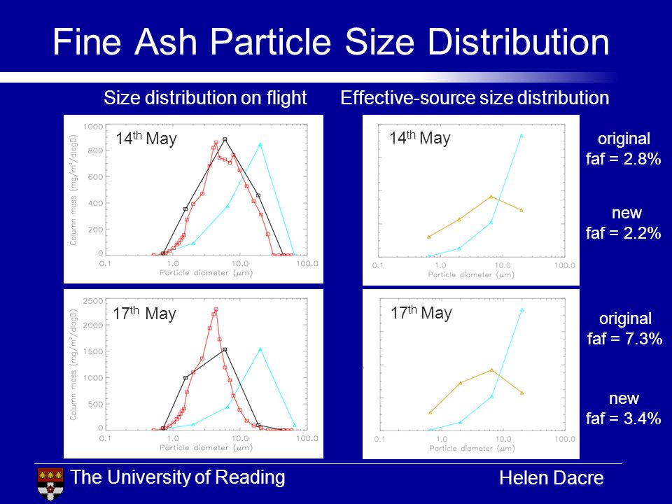 The University of Reading Helen Dacre Fine Ash Particle Size Distribution 14 th May Size distribution on flightEffective-source size distribution 14 t
