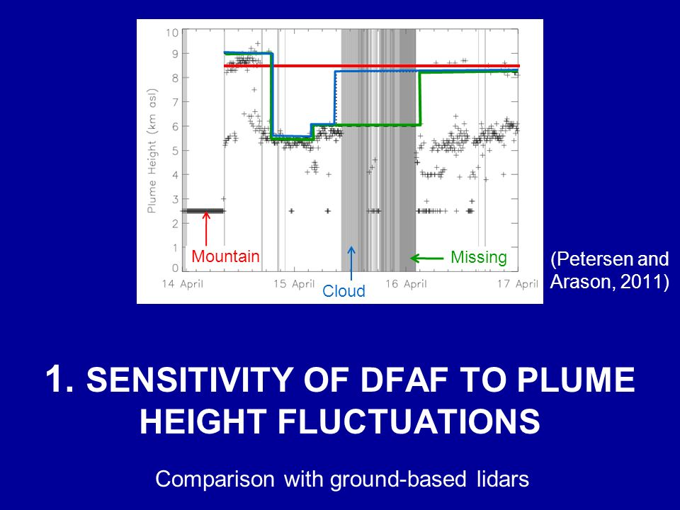 1. SENSITIVITY OF DFAF TO PLUME HEIGHT FLUCTUATIONS Comparison with ground-based lidars (Petersen and Arason, 2011) Mountain Missing Cloud