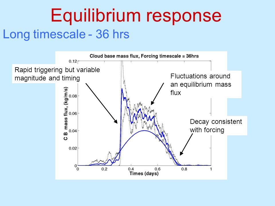 Equilibrium response Decay consistent with forcing Fluctuations around an equilibrium mass flux Rapid triggering but variable magnitude and timing Lon