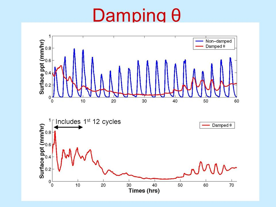 Damping θ Includes 1 st 12 cycles
