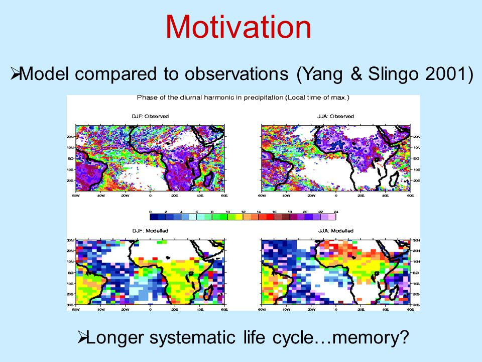 Motivation Model compared to observations (Yang & Slingo 2001) Longer systematic life cycle…memory?