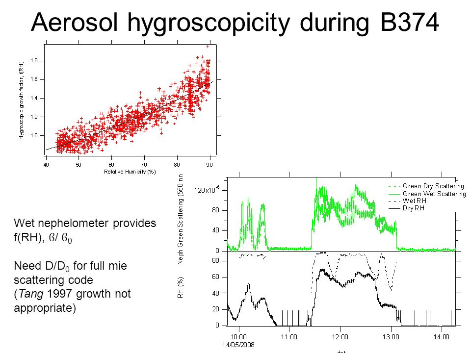 Aerosol hygroscopicity during B374 Wet nephelometer provides f(RH), ϐ / ϐ 0 Need D/D 0 for full mie scattering code (Tang 1997 growth not appropriate)
