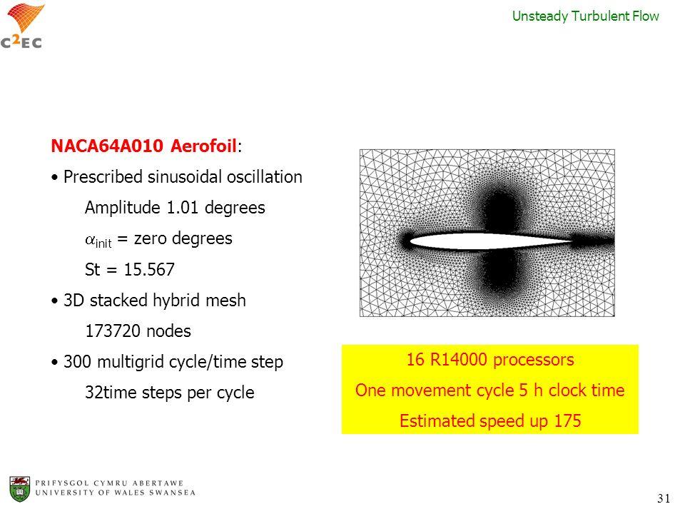 31 Unsteady Turbulent Flow NACA64A010 Aerofoil: Prescribed sinusoidal oscillation Amplitude 1.01 degrees init = zero degrees St = 15.567 3D stacked hy