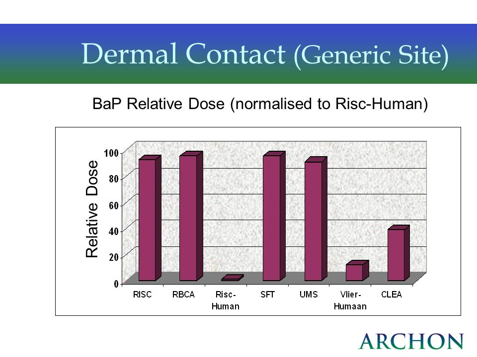 Dermal Contact (Generic Site) BaP Relative Dose (normalised to Risc-Human) Relative Dose