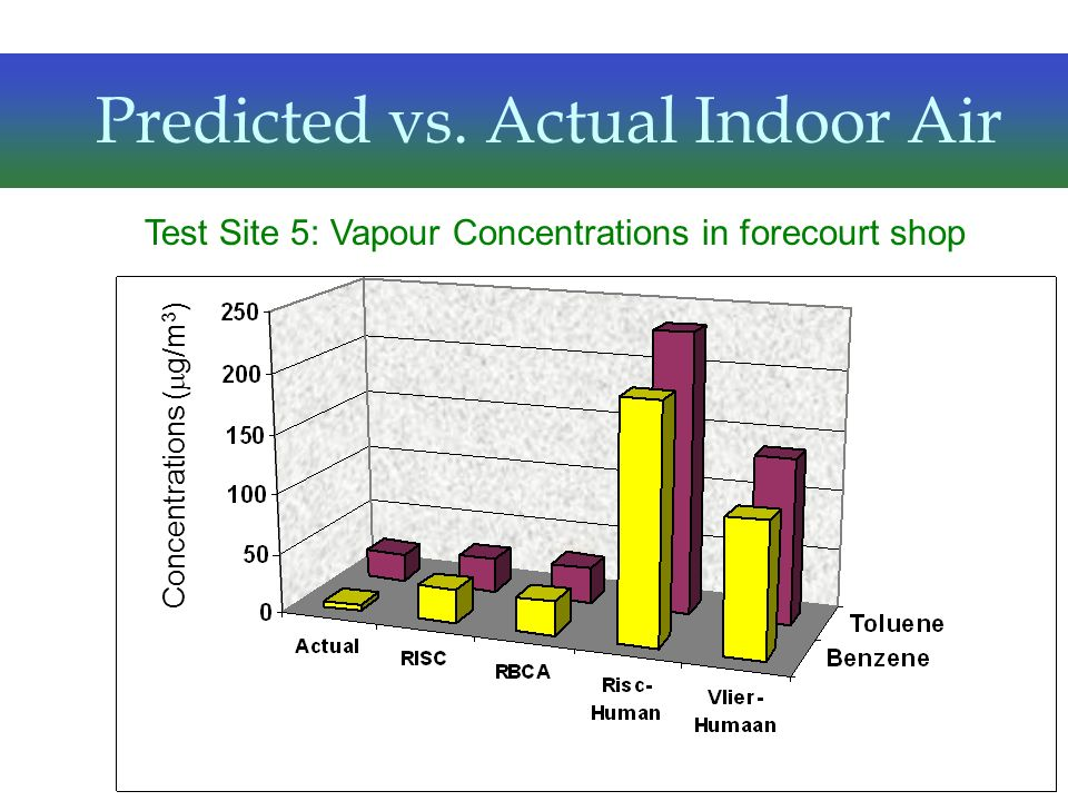 Predicted vs. Actual Indoor Air Test Site 5: Vapour Concentrations in forecourt shop Concentrations ( g/m 3 )