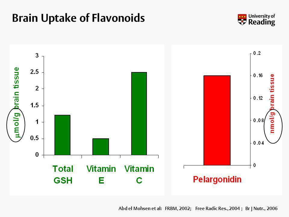 Brain Uptake of Flavonoids Abd el Mohsen et al: FRBM, 2002; Free Radic Res., 2004 ; Br J Nutr., 2006