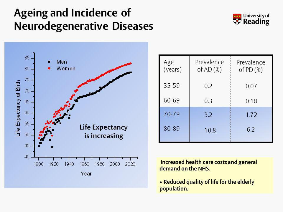 10.8 80-89 3.2 70-79 0.3 60-69 0.2 35-59 Prevalence of AD (%) Age (years) 6.2 1.72 0.18 0.07 Prevalence of PD (%) Increased health care costs and gene