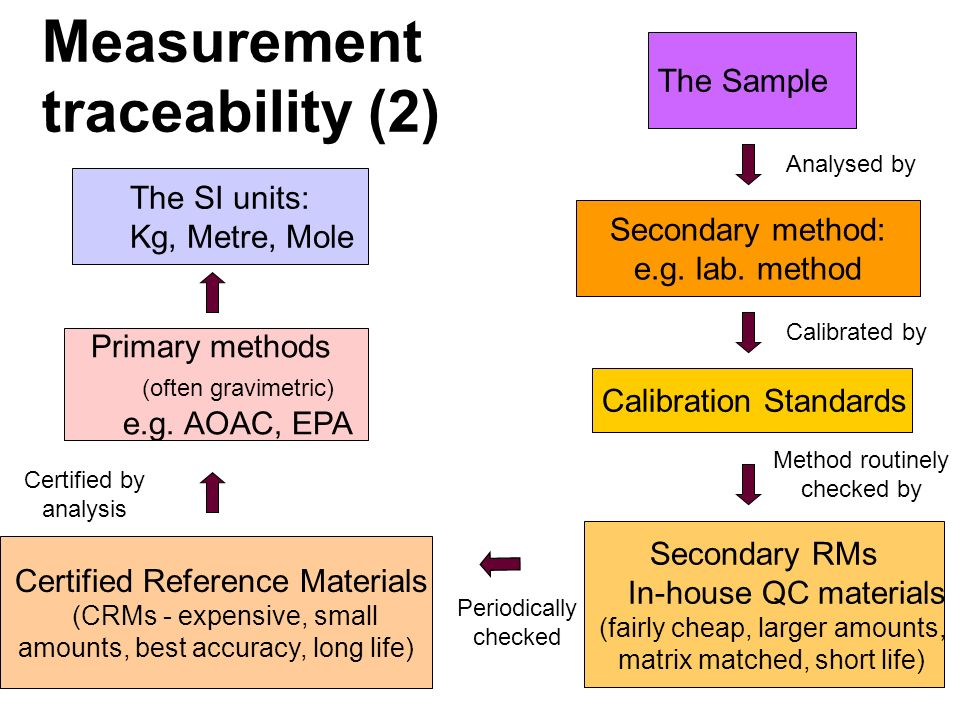 The SI units: Kg, Metre, Mole Primary methods (often gravimetric) e.g. AOAC, EPA Certified Reference Materials (CRMs - expensive, small amounts, best