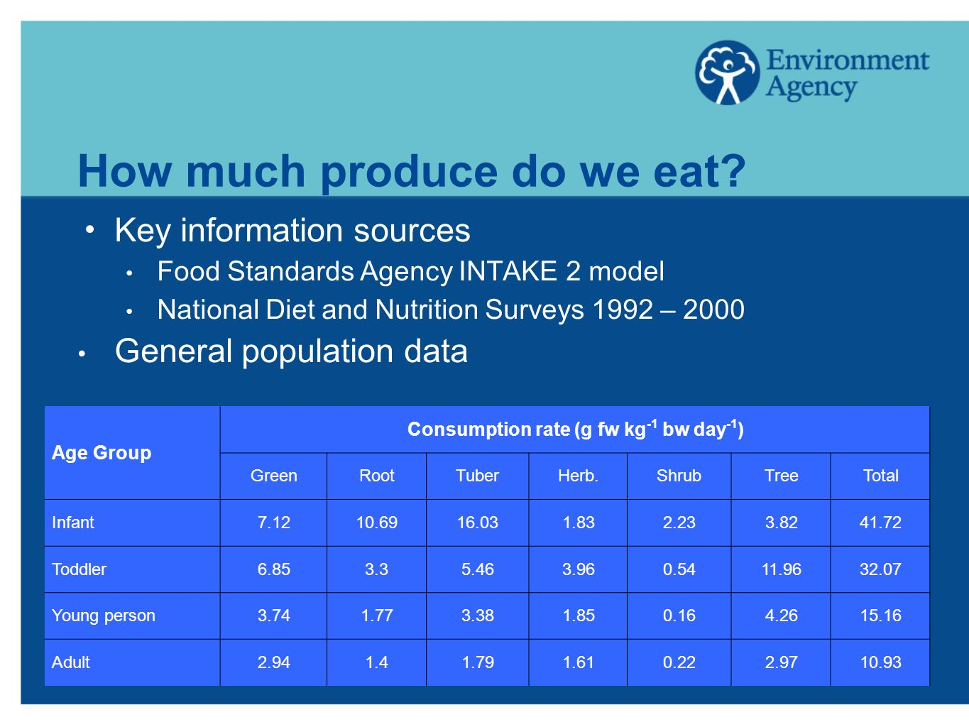 How much produce do we eat.