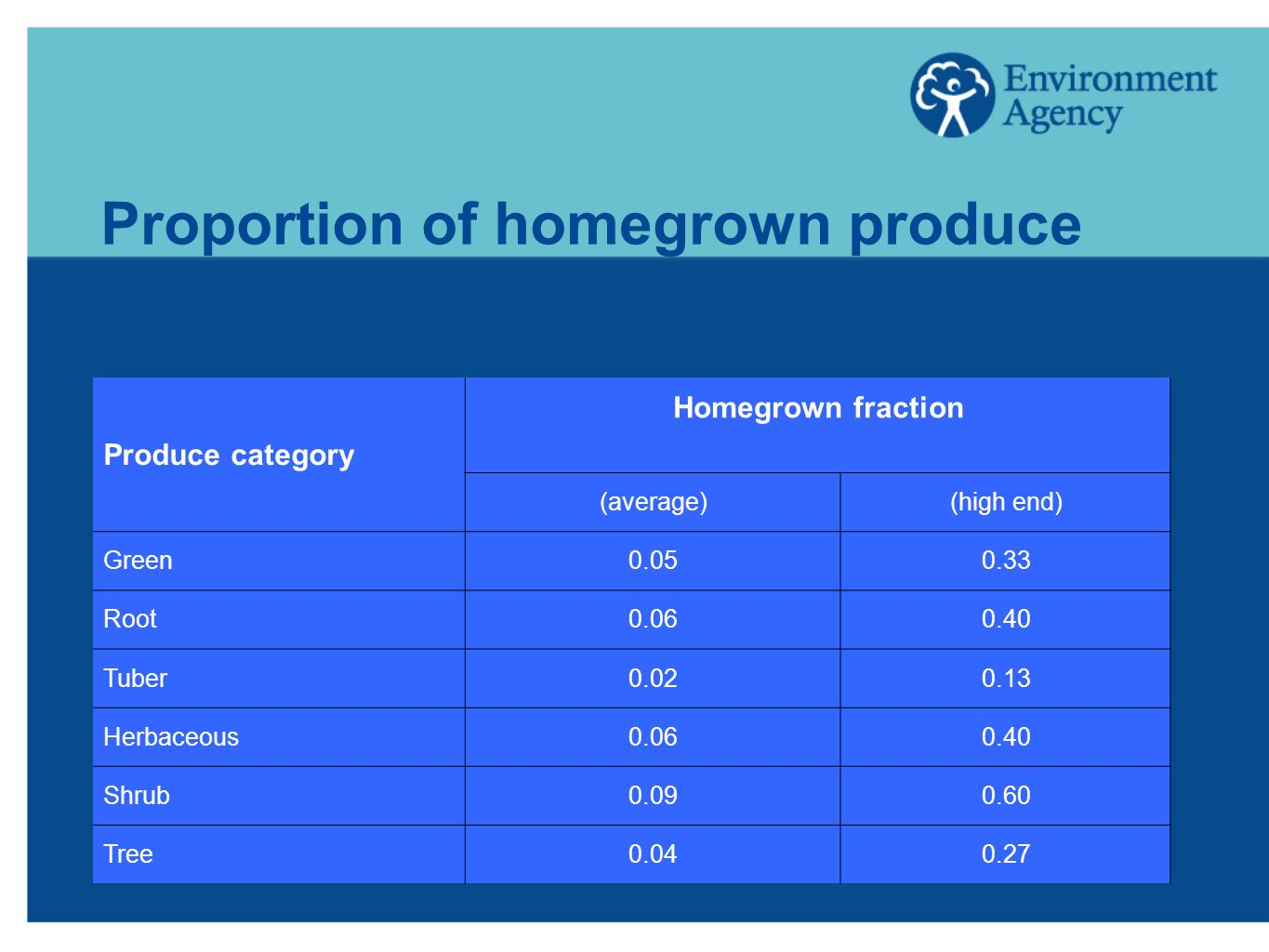 Proportion of homegrown produce Produce category Homegrown fraction (average)(high end) Green0.050.33 Root0.060.40 Tuber0.020.13 Herbaceous0.060.40 Sh