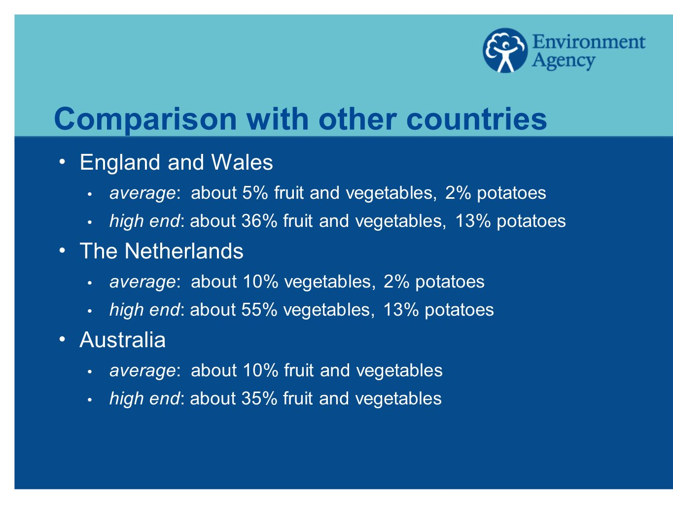 Comparison with other countries England and Wales average: about 5% fruit and vegetables, 2% potatoes high end: about 36% fruit and vegetables, 13% potatoes The Netherlands average: about 10% vegetables, 2% potatoes high end: about 55% vegetables, 13% potatoes Australia average: about 10% fruit and vegetables high end: about 35% fruit and vegetables