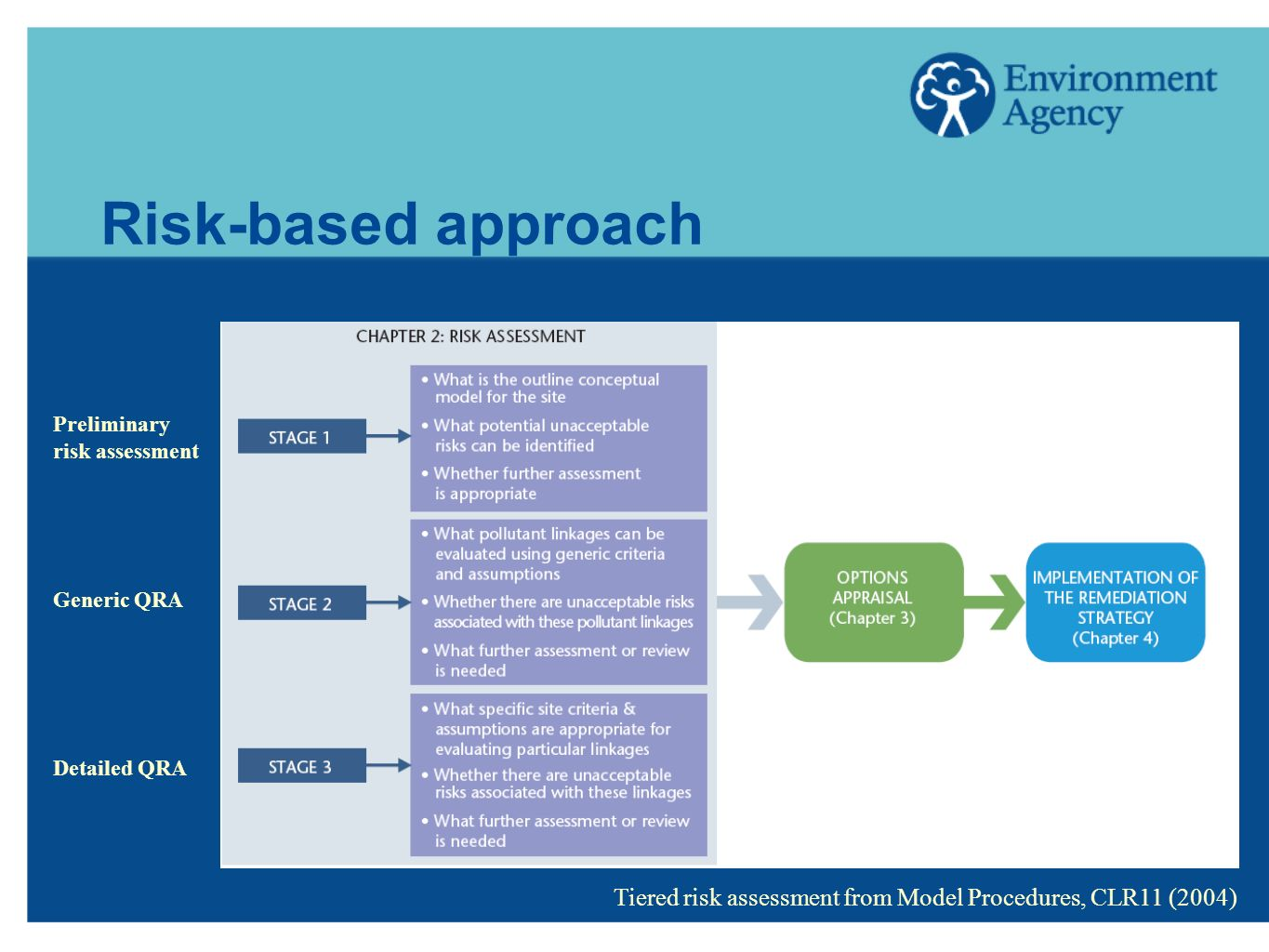 Risk-based approach Preliminary risk assessment Generic QRA Detailed QRA Tiered risk assessment from Model Procedures, CLR11 (2004)