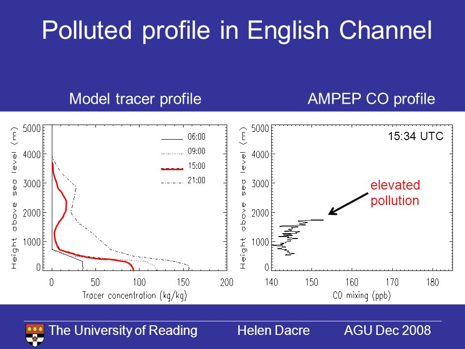 The University of Reading Helen Dacre AGU Dec 2008 Polluted profile in English Channel AMPEP CO profileModel tracer profile 15:34 UTC elevated pollution