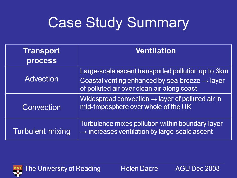 The University of Reading Helen Dacre AGU Dec 2008 Case Study Summary Transport process Ventilation Advection Large-scale ascent transported pollution up to 3km Coastal venting enhanced by sea-breeze layer of polluted air over clean air along coast Convection Widespread convection layer of polluted air in mid-troposphere over whole of the UK Turbulent mixing Turbulence mixes pollution within boundary layer increases ventilation by large-scale ascent