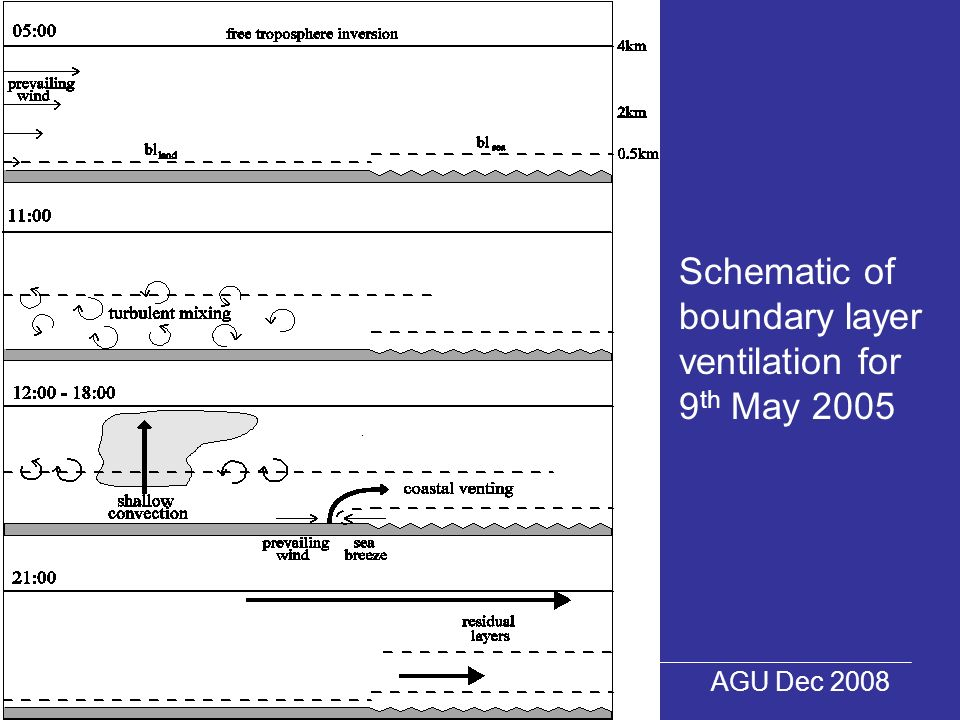 The University of Reading Helen Dacre AGU Dec 2008 Schematic of boundary layer ventilation for 9 th May 2005