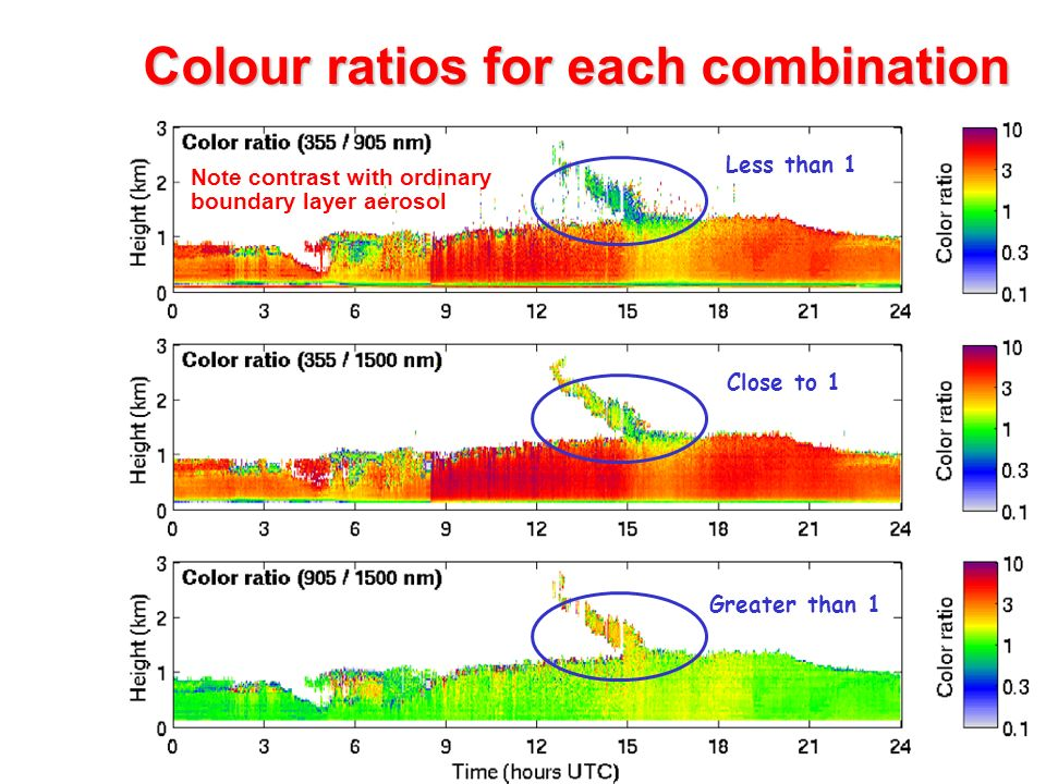 Colour ratios for each combination Less than 1 Greater than 1 Close to 1 Note contrast with ordinary boundary layer aerosol