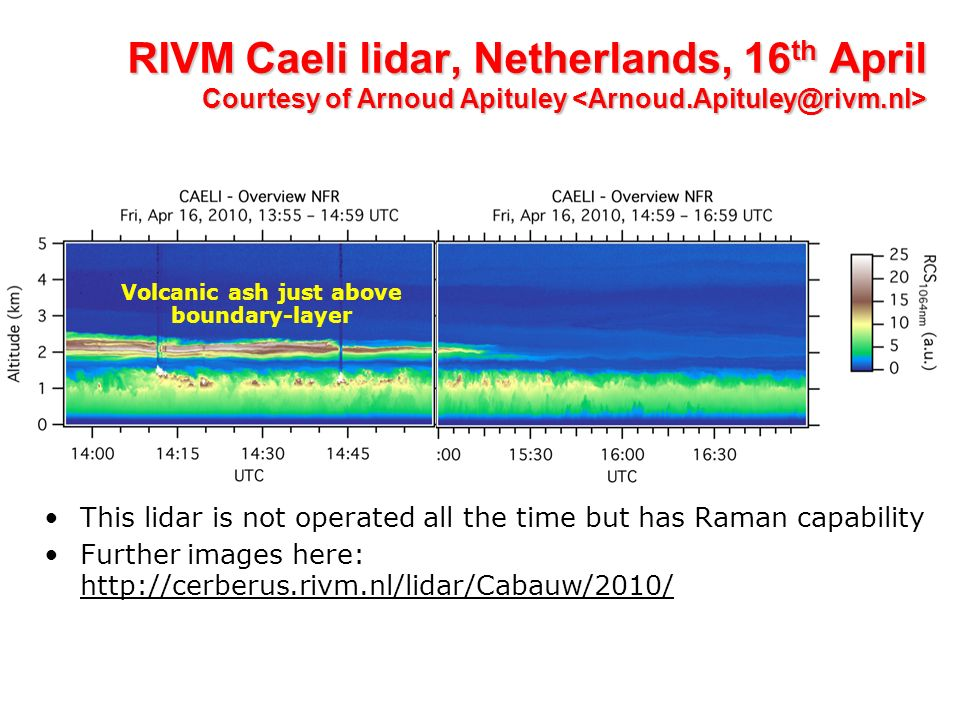 RIVM Caeli lidar, Netherlands, 16 th April Courtesy of Arnoud Apituley RIVM Caeli lidar, Netherlands, 16 th April Courtesy of Arnoud Apituley This lidar is not operated all the time but has Raman capability Further images here: http://cerberus.rivm.nl/lidar/Cabauw/2010/ Volcanic ash just above boundary-layer