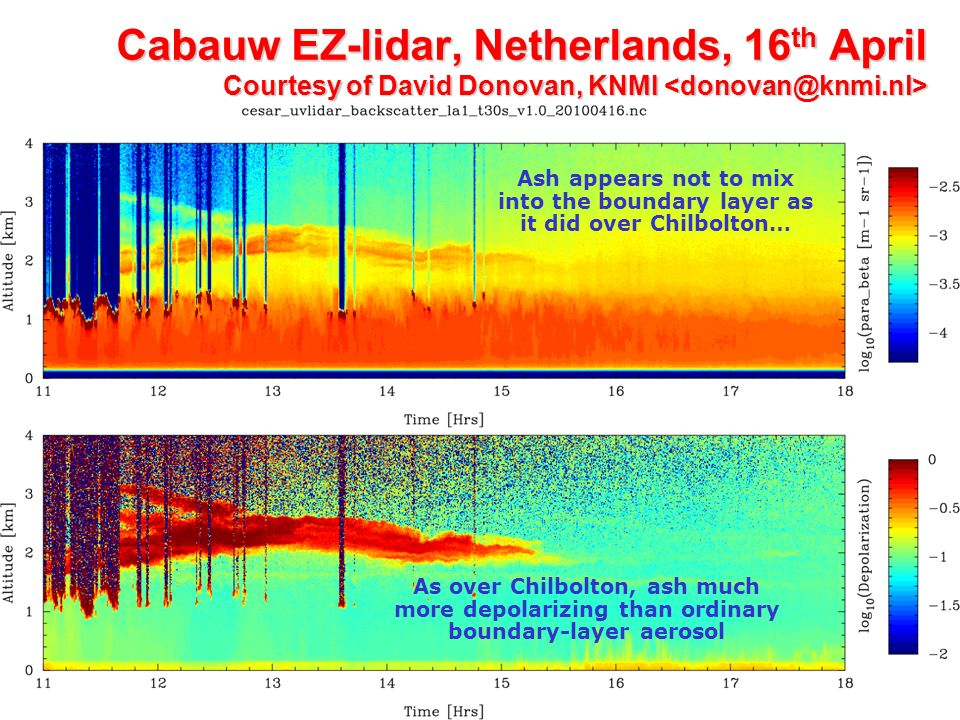 Cabauw EZ-lidar, Netherlands, 16 th April Courtesy of David Donovan, KNMI Cabauw EZ-lidar, Netherlands, 16 th April Courtesy of David Donovan, KNMI Ash appears not to mix into the boundary layer as it did over Chilbolton… As over Chilbolton, ash much more depolarizing than ordinary boundary-layer aerosol