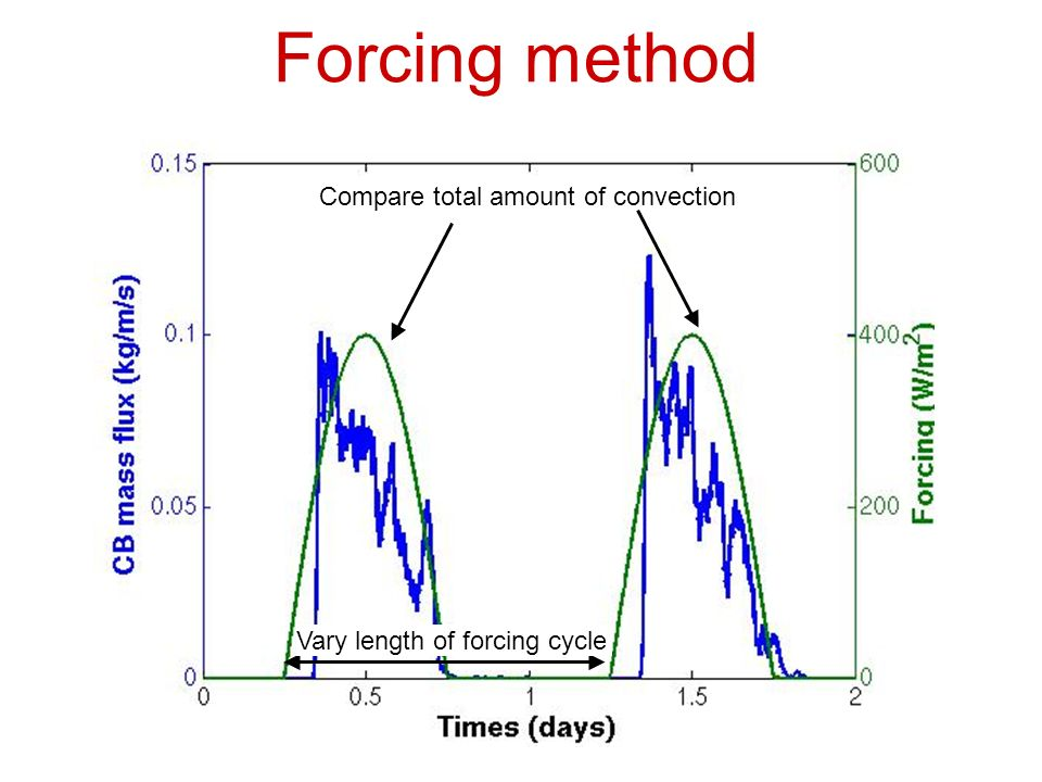Forcing method Vary length of forcing cycle Compare total amount of convection
