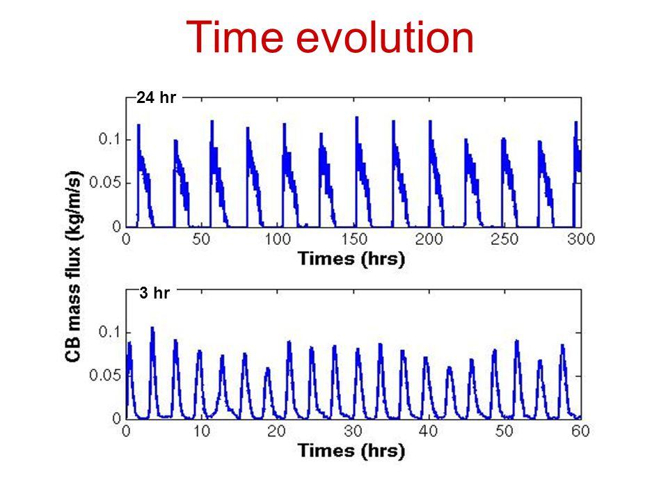Time evolution 3 hr 24 hr