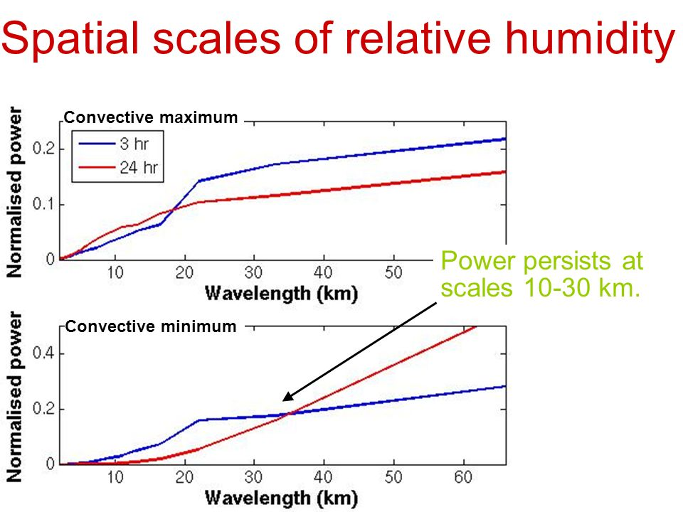 Spatial scales of relative humidity Power persists at scales km.