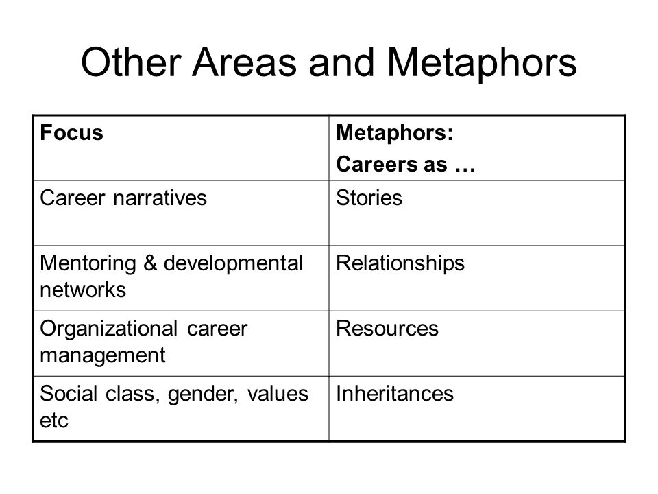 Other Areas and Metaphors FocusMetaphors: Careers as … Career narrativesStories Mentoring & developmental networks Relationships Organizational career management Resources Social class, gender, values etc Inheritances