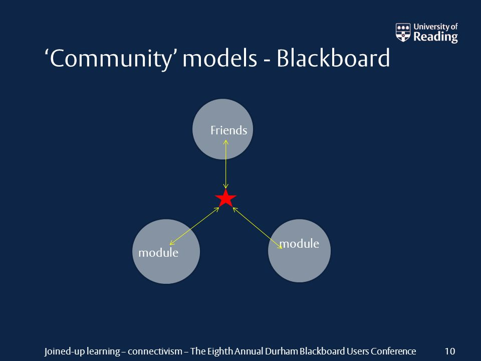 Joined-up learning – connectivism – The Eighth Annual Durham Blackboard Users Conference Community models - Blackboard module Friends module 10