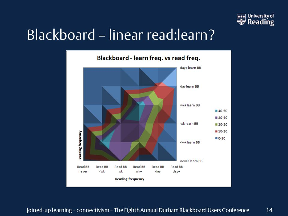 Joined-up learning – connectivism – The Eighth Annual Durham Blackboard Users Conference Blackboard – linear read:learn? 14