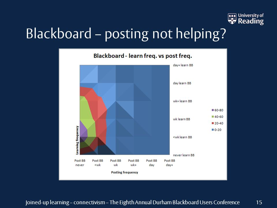 Joined-up learning – connectivism – The Eighth Annual Durham Blackboard Users Conference Blackboard – posting not helping? 15