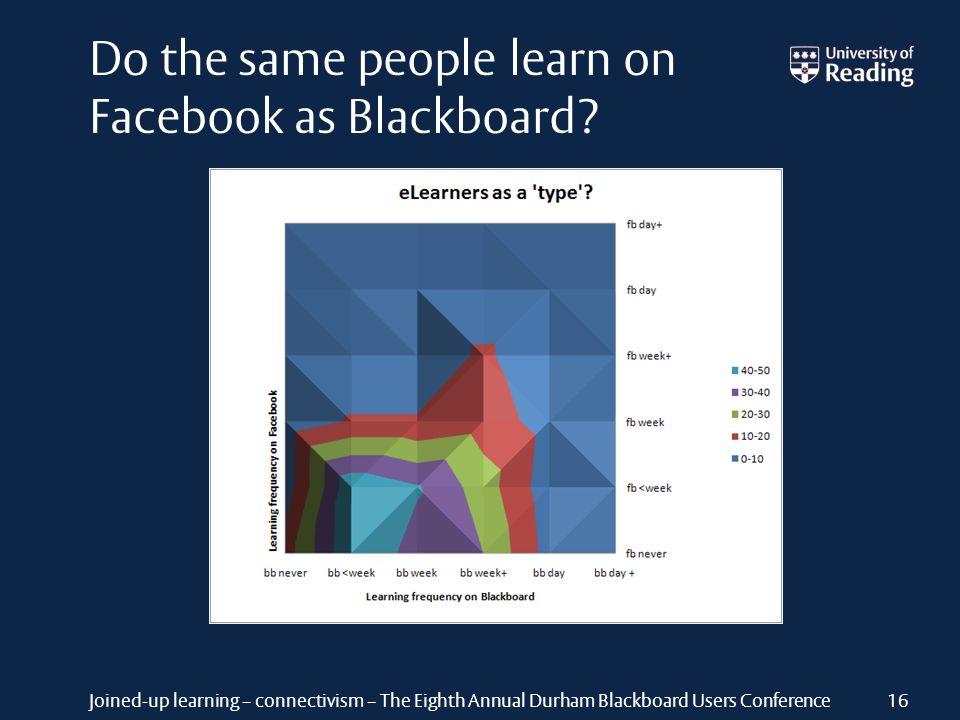 Joined-up learning – connectivism – The Eighth Annual Durham Blackboard Users Conference Do the same people learn on Facebook as Blackboard? 16
