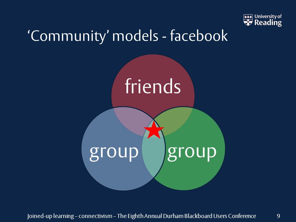 Joined-up learning – connectivism – The Eighth Annual Durham Blackboard Users Conference Community models - facebook friends group 9