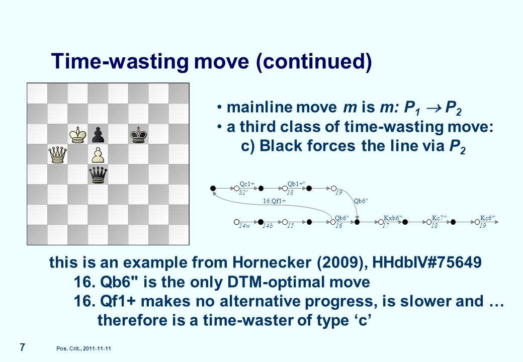 Time-wasting move (continued) Pos.