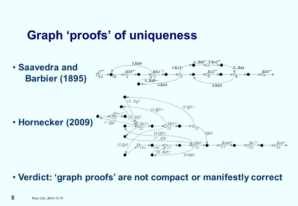 Saavedra and Barbier (1895) Hornecker (2009) Verdict: graph proofs are not compact or manifestly correct Graph proofs of uniqueness Pos.