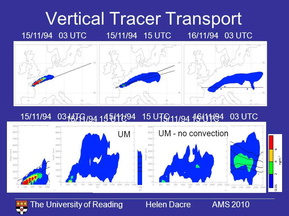 The University of Reading Helen Dacre AMS 2010 Conclusions A warm conveyor belt transported tracer up to height of 4km and tracer was transported further to 8km by convection Potential sources of error: –M odel resolution –Representation of sub-grid scale processes –Choice of model dynamics –Meteorological forecast accuracy H.