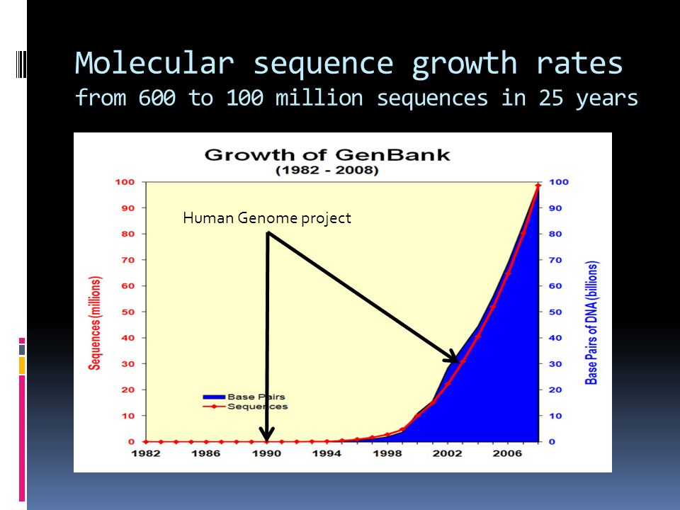 Molecular sequence growth rates from 600 to 100 million sequences in 25 years Human Genome project