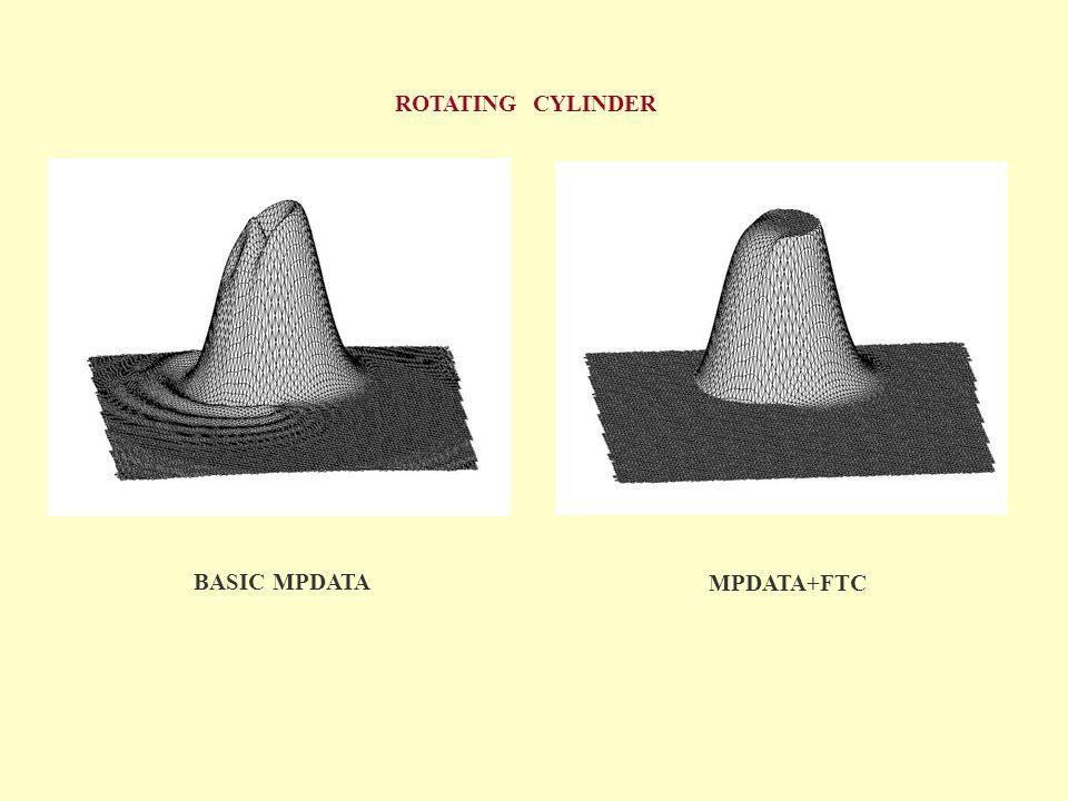ROTATING CYLINDER BASIC MPDATA MPDATA+FTC