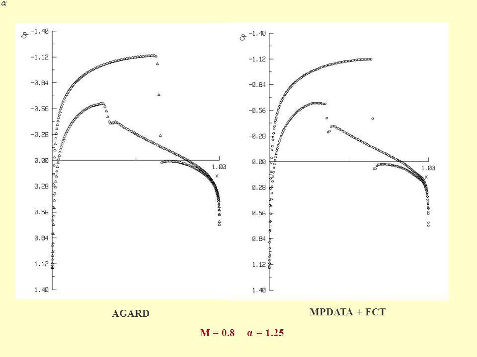 AGARD MPDATA + FCT M = 0.8 α = 1.25