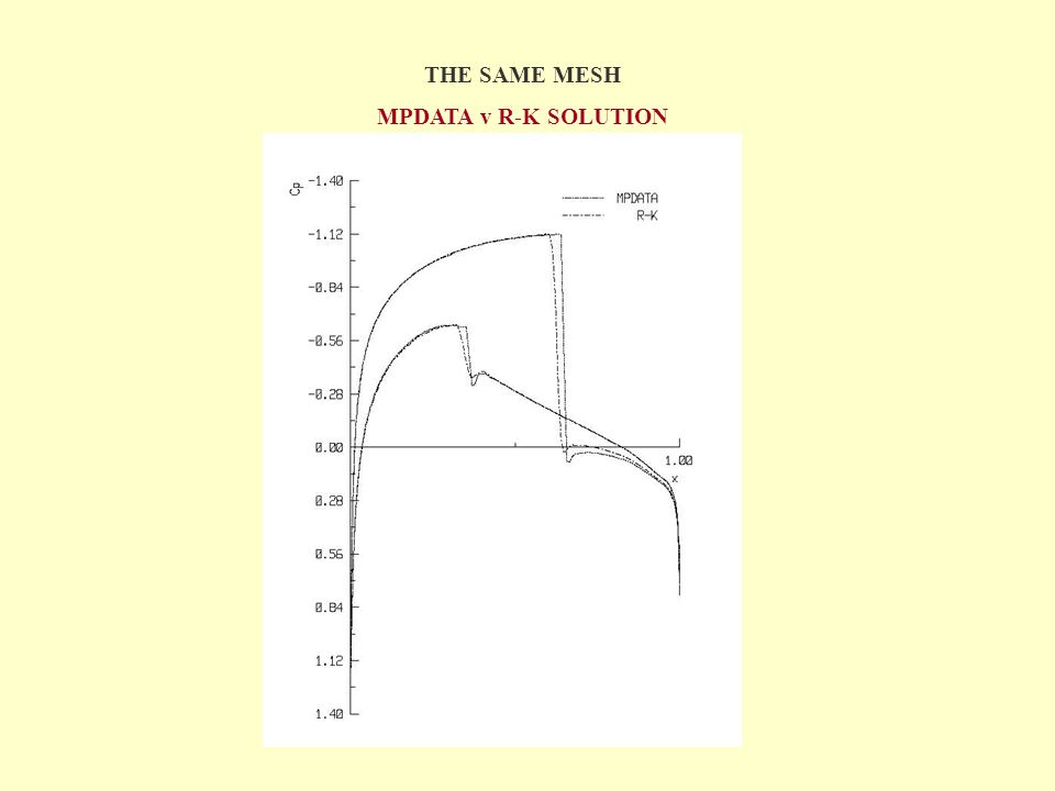 THE SAME MESH MPDATA v R-K SOLUTION
