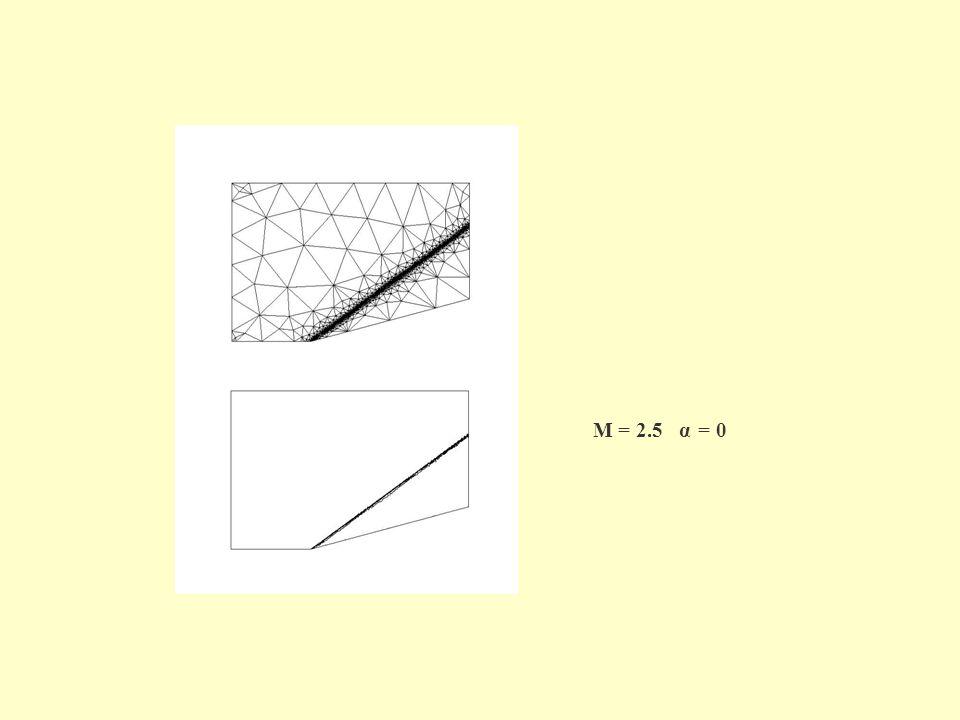 M = 2.5 α = 0