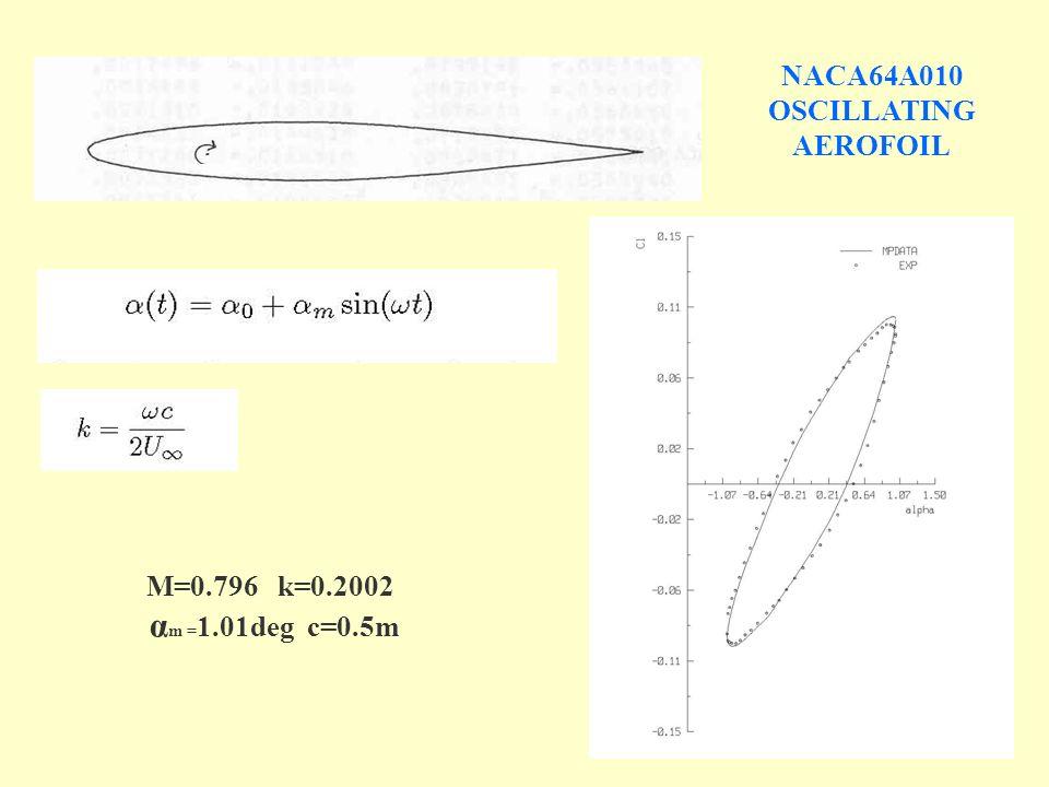 NACA64A010 OSCILLATING AEROFOIL M=0.796 k=0.2002 α m = 1.01deg c=0.5m